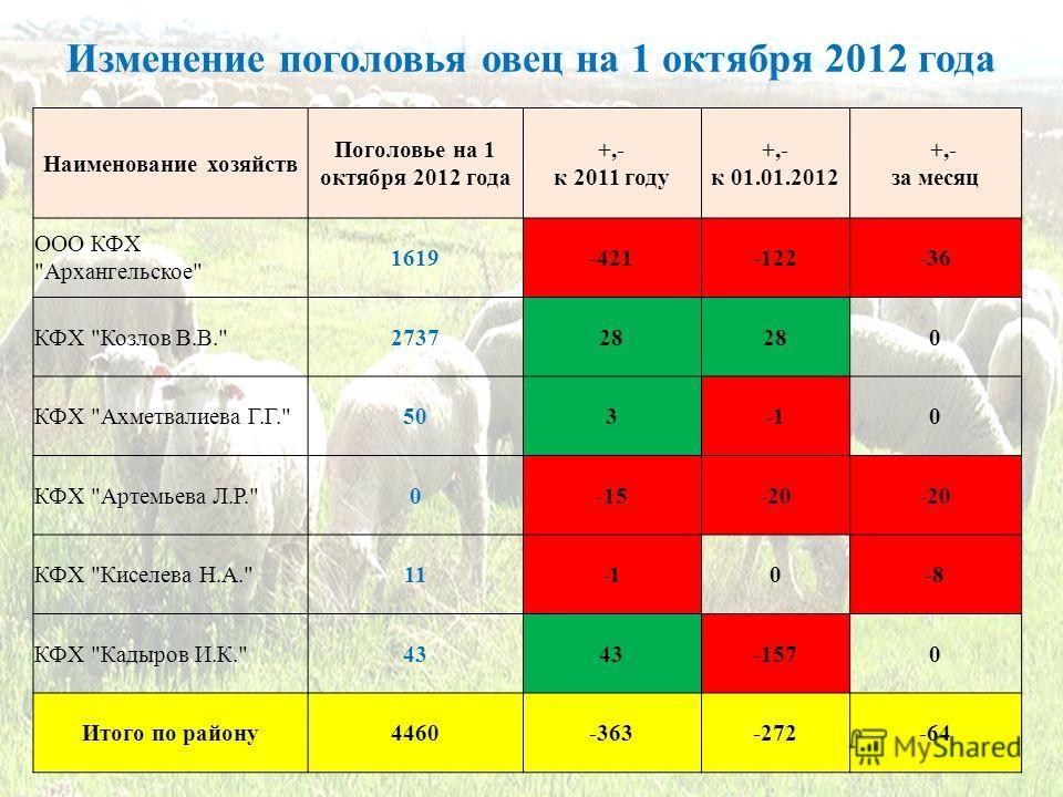 Изменение поголовья овец на 1 октября 2012 года Наименование хозяйств Поголовье на 1 октября 2012 года +,- к 2011 году +,- к 01.01.2012 +,- за месяц ООО КФХ