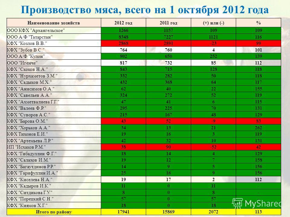 Производство мяса, всего на 1 октября 2012 года Наименование хозяйств2012 год2011 год(+) или (-)% ООО КФХ