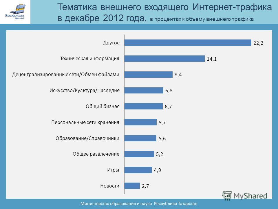 Тематика внешнего входящего Интернет-трафика в декабре 2012 года, в процентах к объему внешнего трафика Министерство образования и науки Республики Татарстан