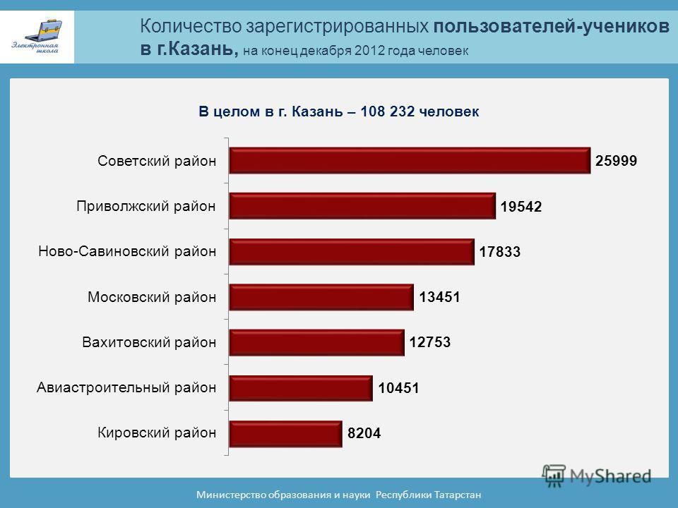 Количество зарегистрированных пользователей-учеников в г.Казань, на конец декабря 2012 года человек Министерство образования и науки Республики Татарстан