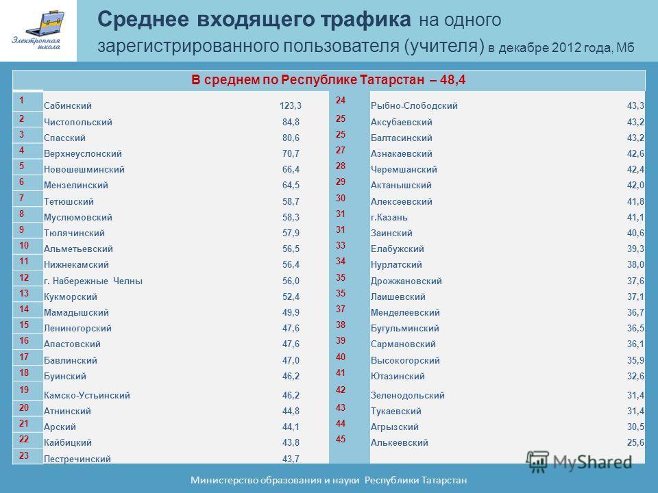 Среднее входящего трафика на одного зарегистрированного пользователя (учителя) в декабре 2012 года, Мб Министерство образования и науки Республики Татарстан В среднем по Республике Татарстан – 48,4 1 Сабинский123,3 24 Рыбно-Cлободский43,3 2 Чистополь