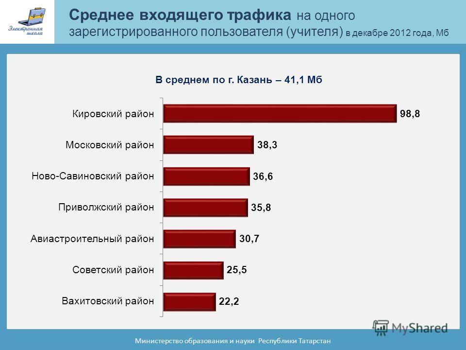 Среднее входящего трафика на одного зарегистрированного пользователя (учителя) в декабре 2012 года, Мб Министерство образования и науки Республики Татарстан