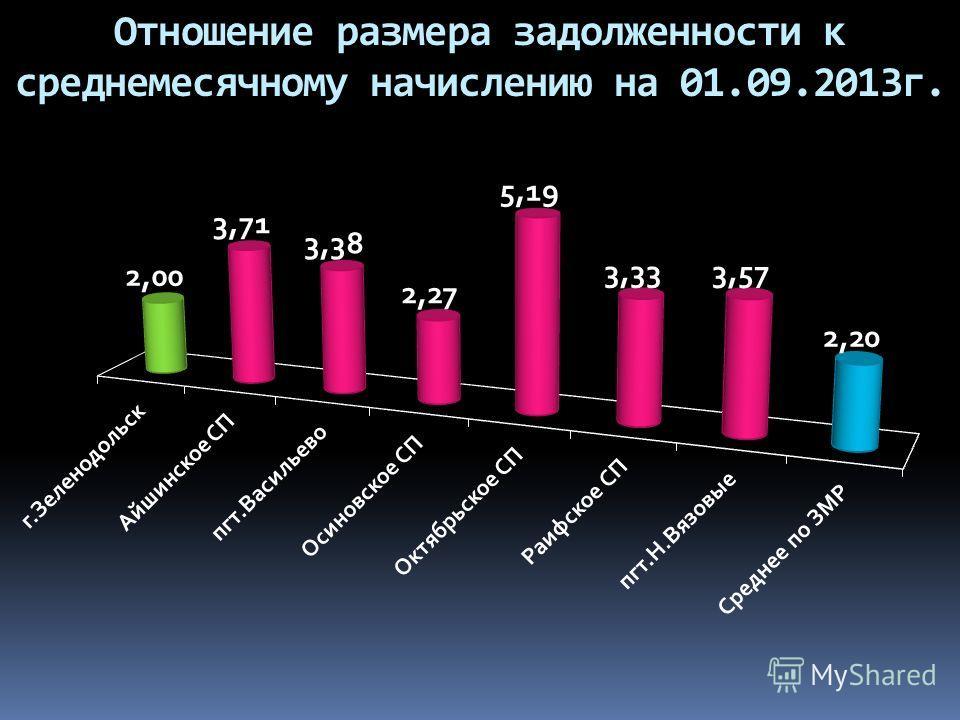 Отношение размера задолженности к среднемесячному начислению на 01.09.2013г.