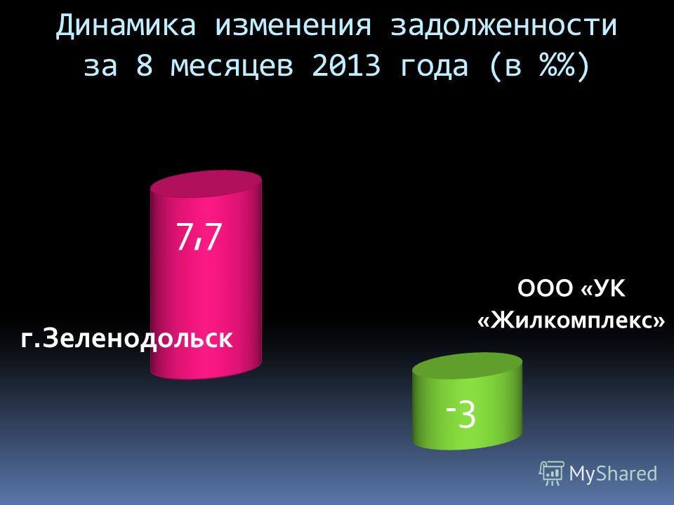 Динамика изменения задолженности за 8 месяцев 2013 года (в %)