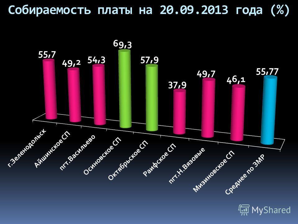 Собираемость платы на 20.09.2013 года (%)