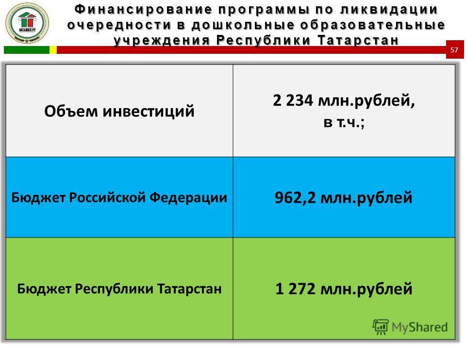 Финансирование программы по ликвидации очередности в дошкольные образовательные учреждения Республики Татарстан 57
