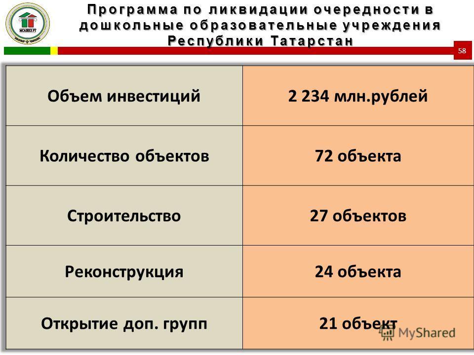 Программа по ликвидации очередности в дошкольные образовательные учреждения Республики Татарстан 58