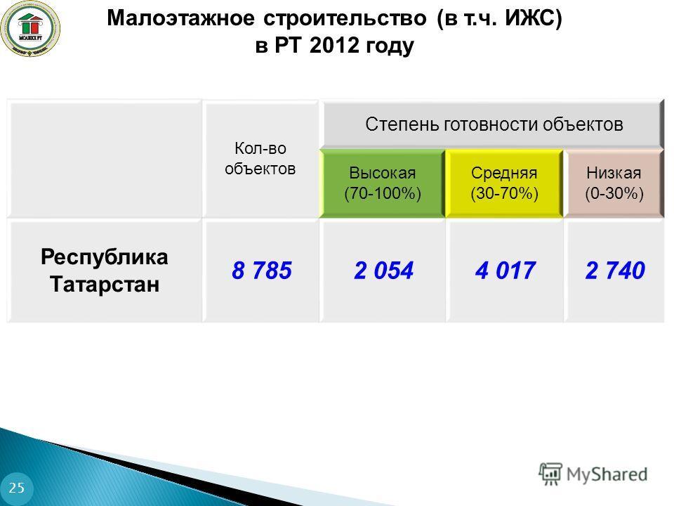 25 Кол-во объектов Степень готовности объектов Высокая (70-100%) Средняя (30-70%) Низкая (0-30%) Республика Татарстан 8 7852 0544 0172 740 Малоэтажное строительство (в т.ч. ИЖС) в РТ 2012 году