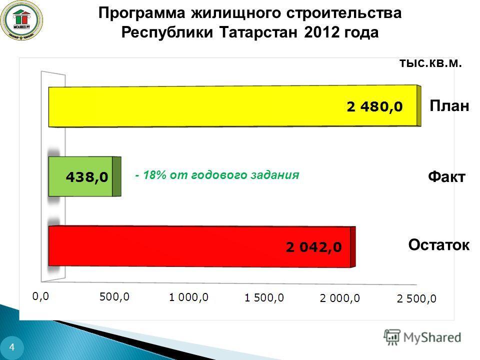 Программа жилищного строительства Республики Татарстан 2012 года тыс.кв.м. Факт Остаток План - 18% от годового задания 4