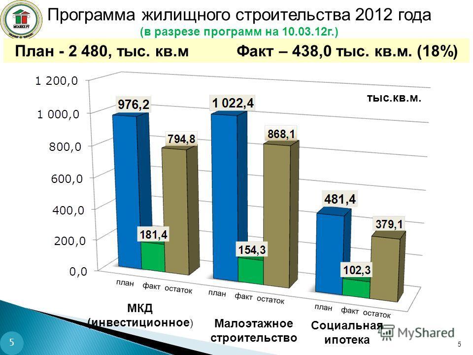Программа жилищного строительства 2012 года (в разрезе программ на 10.03.12г.) План - 2 480, тыс. кв.м Факт – 438,0 тыс. кв.м. (18%) 5 тыс.кв.м. план факт остаток Малоэтажное строительство МКД (инвестиционное ) Социальная ипотека 5