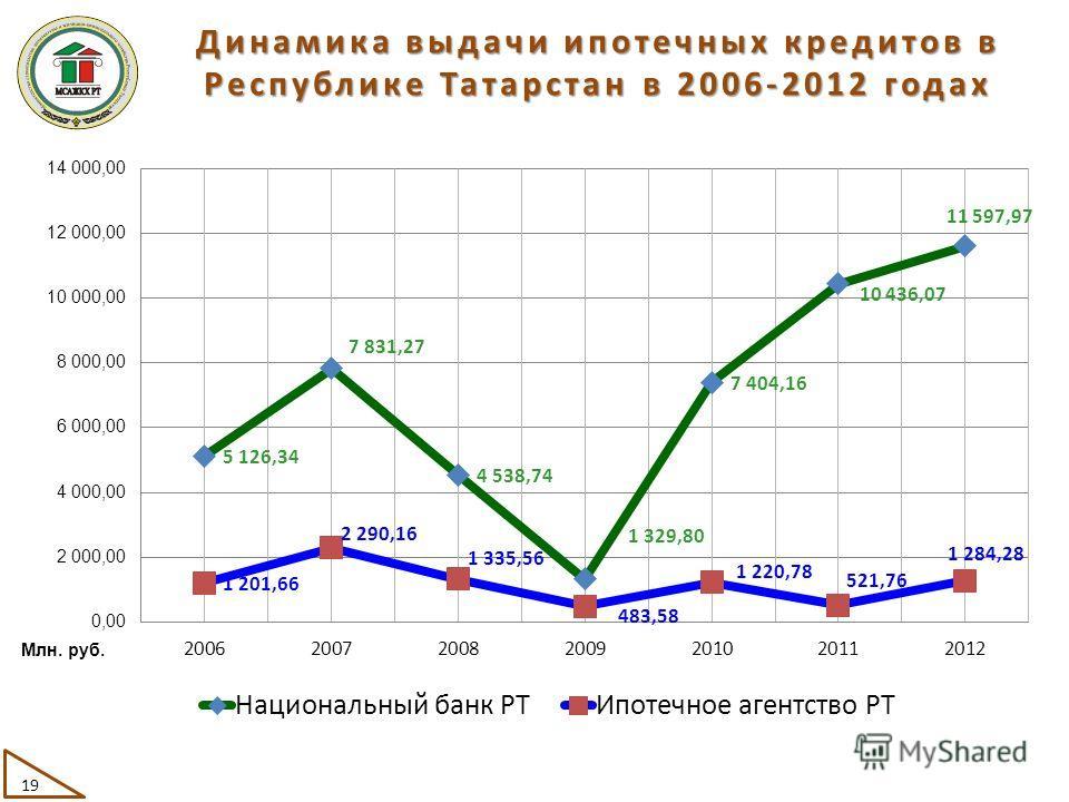 Динамика выдачи ипотечных кредитов в Республике Татарстан в 2006-2012 годах 19 Млн. руб.
