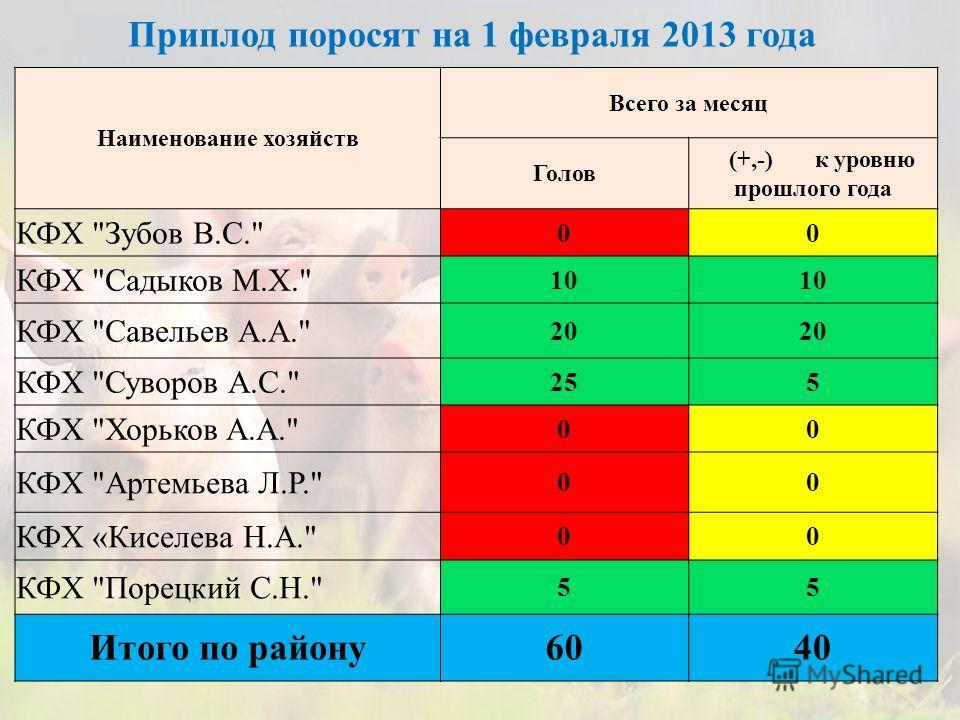 Приплод поросят на 1 февраля 2013 года Наименование хозяйств Всего за месяц Голов (+,-) к уровню прошлого года КФХ