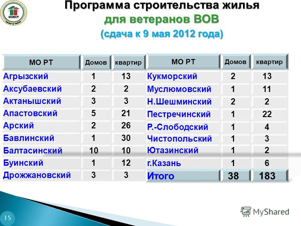 Программа строительства жилья для ветеранов ВОВ (сдача к 9 мая 2012 года) 15
