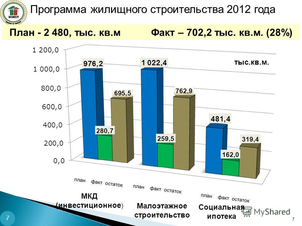 Программа жилищного строительства 2012 года План - 2 480, тыс. кв.м Факт – 702,2 тыс. кв.м. (28%) 7 тыс.кв.м. план факт остаток Малоэтажное строительство МКД (инвестиционное ) Социальная ипотека 7