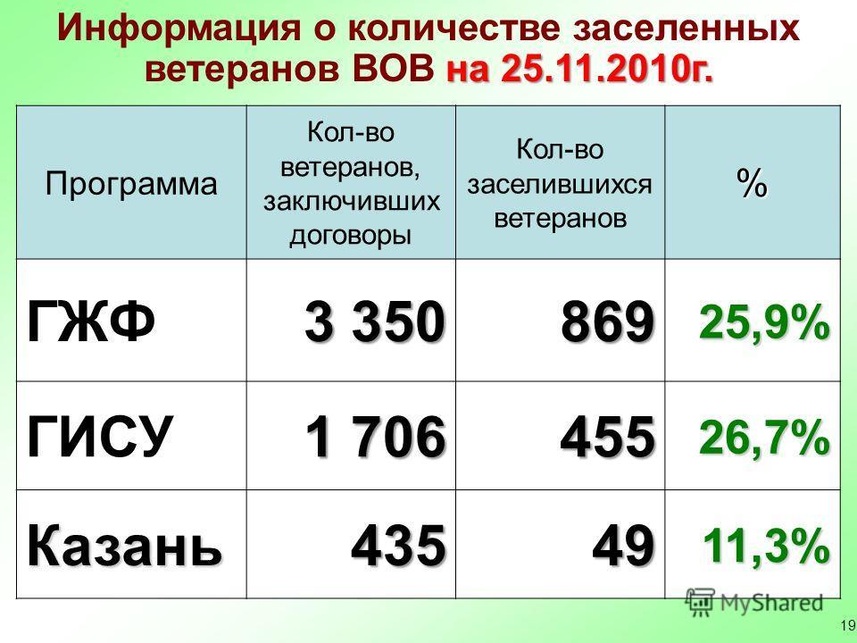 19 Информация о количестве заселенных на 25.11.2010г. ветеранов ВОВ на 25.11.2010г. Программа Кол-во ветеранов, заключивших договоры Кол-во заселившихся ветеранов% ГЖФ 3 350 86925,9% ГИСУ 1 706 45526,7% Казань4354911,3%