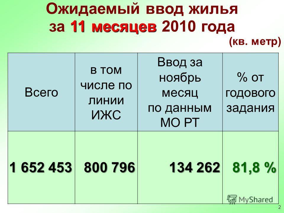 2 Ожидаемый ввод жилья 11 месяцев за 11 месяцев 2010 года (кв. метр) Всего в том числе по линии ИЖС Ввод за ноябрь месяц по данным МО РТ % от годового задания 1 652 453 800 796 134 262 81,8 %