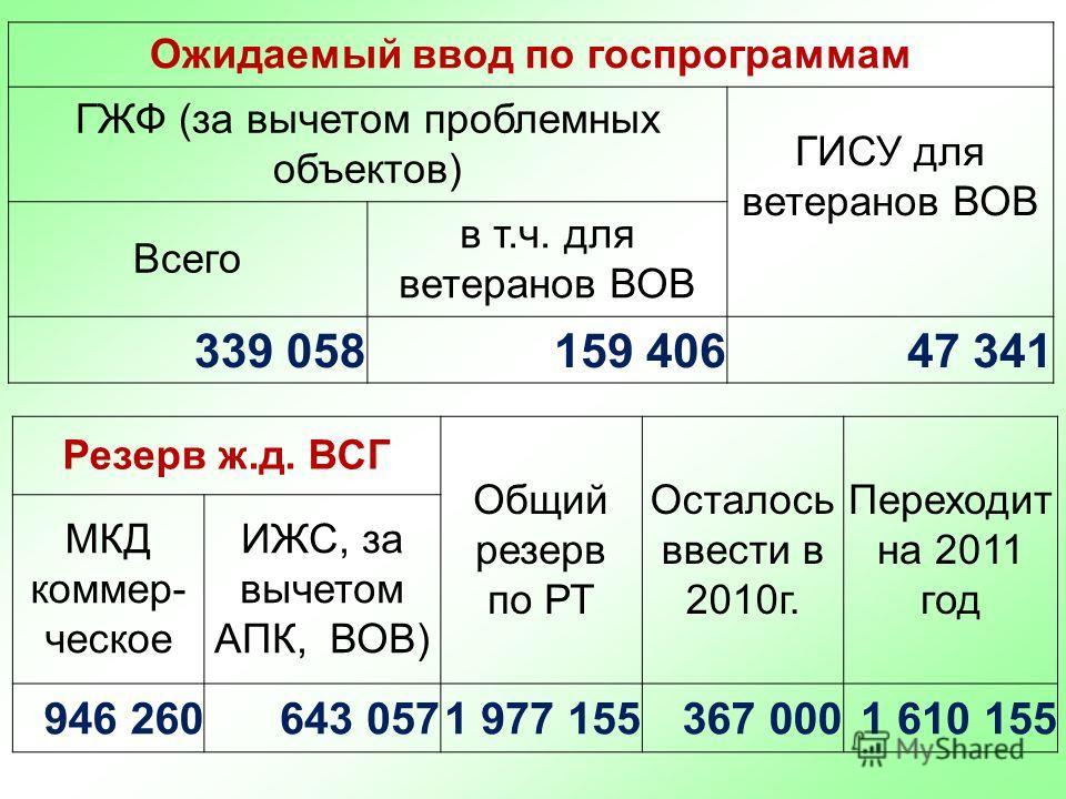 Ожидаемый ввод по госпрограммам ГЖФ (за вычетом проблемных объектов) ГИСУ для ветеранов ВОВ Всего в т.ч. для ветеранов ВОВ 339 058159 40647 341 Резерв ж.д. ВСГ Общий резерв по РТ Осталось ввести в 2010г. Переходит на 2011 год МКД коммер- ческое ИЖС,