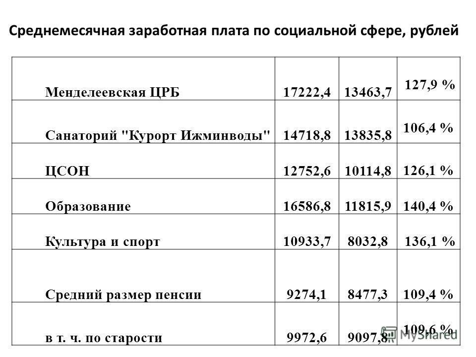 Среднемесячная заработная плата по социальной сфере, рублей Менделеевская ЦРБ17222,413463,7 127,9 % Санаторий