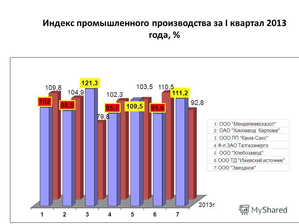 Индекс промышленного производства за I квартал 2013 года, %