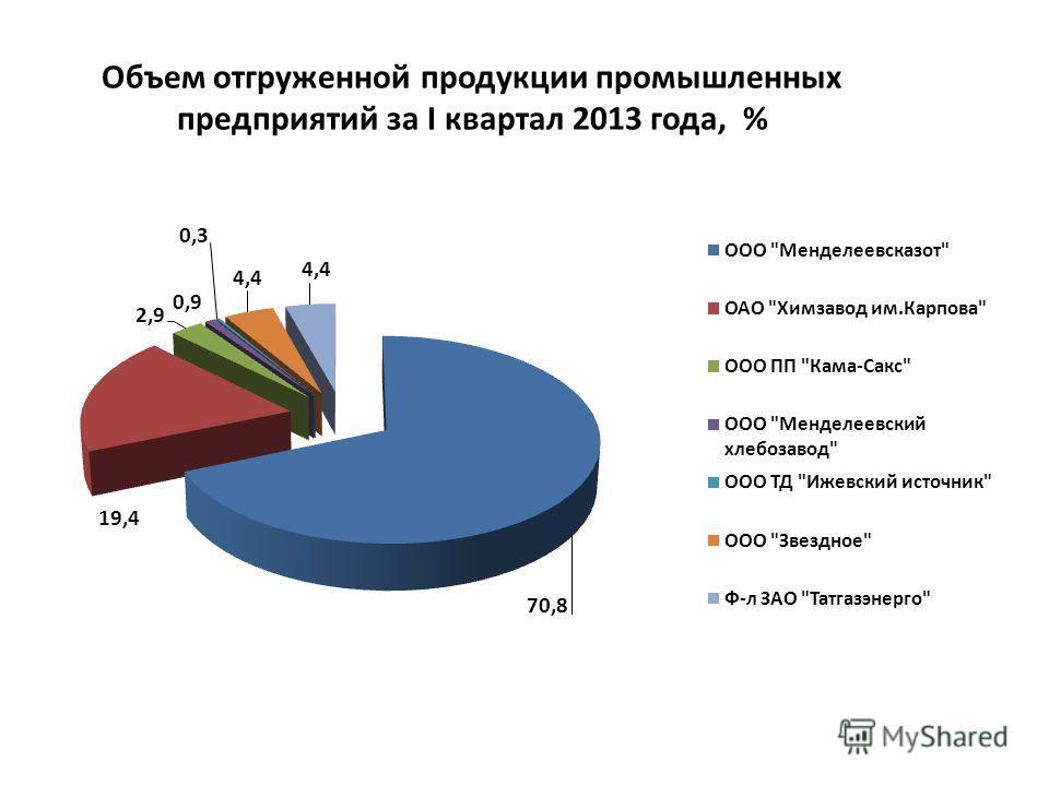 Объем отгруженной продукции промышленных предприятий за I квартал 2013 года, %