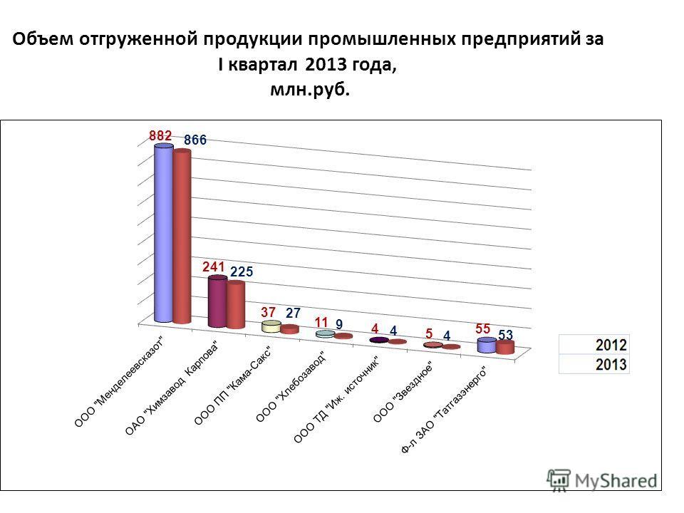 Объем отгруженной продукции промышленных предприятий за I квартал 2013 года, млн.руб.