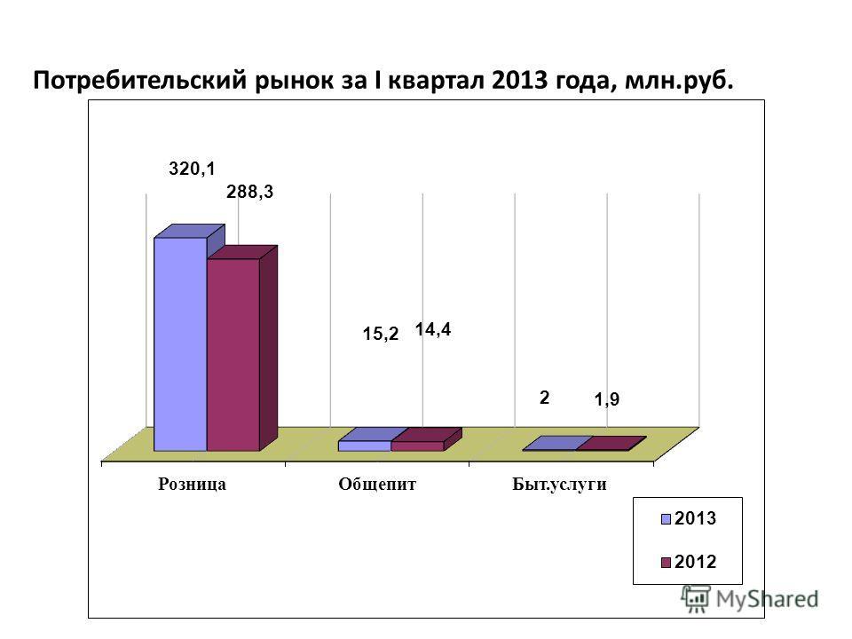 Потребительский рынок за I квартал 2013 года, млн.руб.