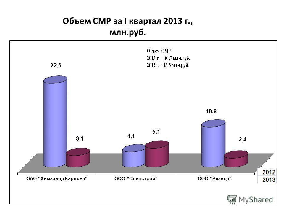 Объем СМР за I квартал 2013 г., млн.руб.