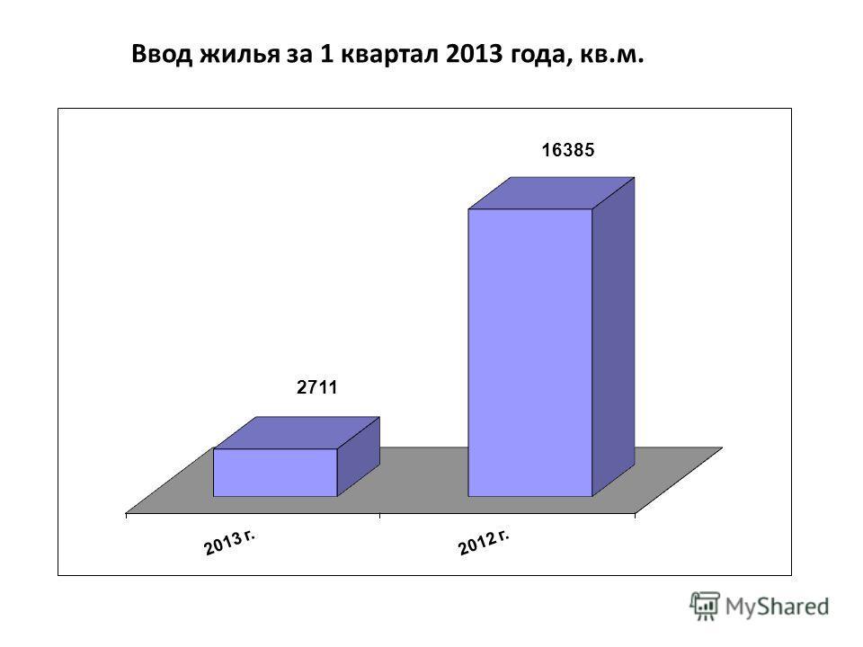 Ввод жилья за 1 квартал 2013 года, кв.м.