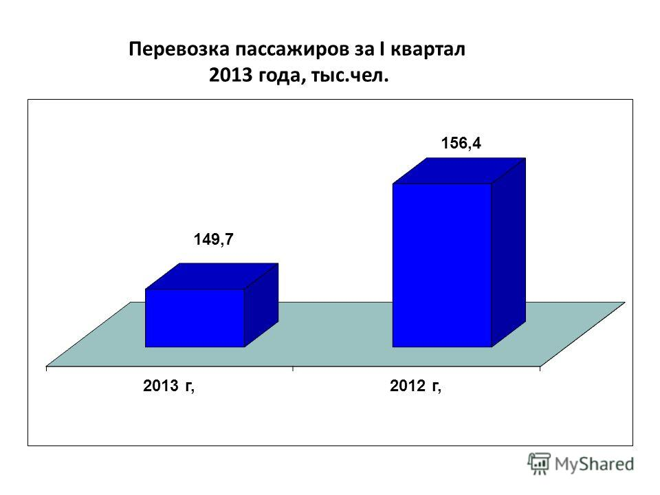 Перевозка пассажиров за I квартал 2013 года, тыс.чел.
