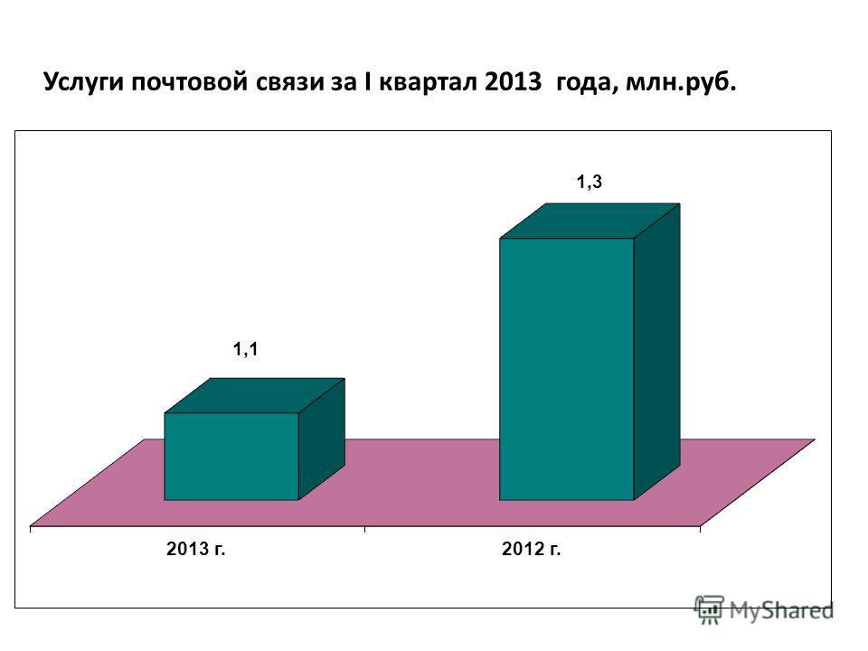 Услуги почтовой связи за I квартал 2013 года, млн.руб.