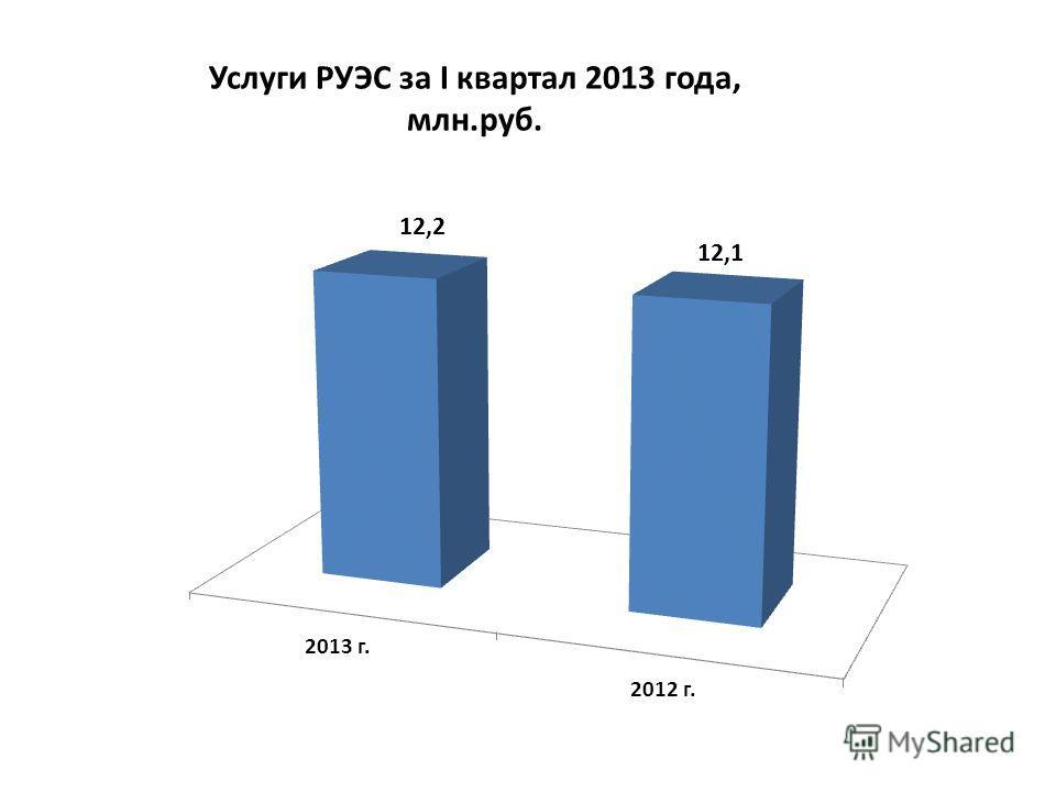 Услуги РУЭС за I квартал 2013 года, млн.руб.