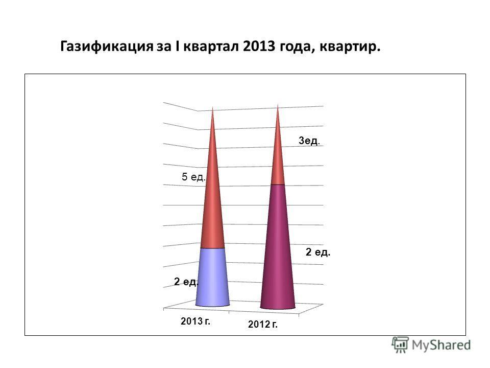 Газификация за I квартал 2013 года, квартир.