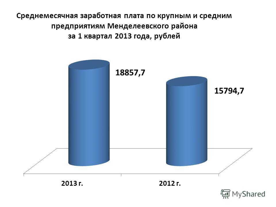 Среднемесячная заработная плата по крупным и средним предприятиям Менделеевского района за 1 квартал 2013 года, рублей