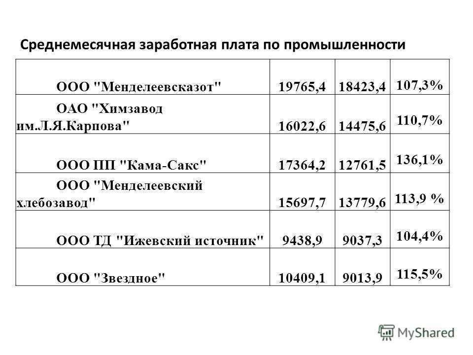 Среднемесячная заработная плата по промышленности ООО