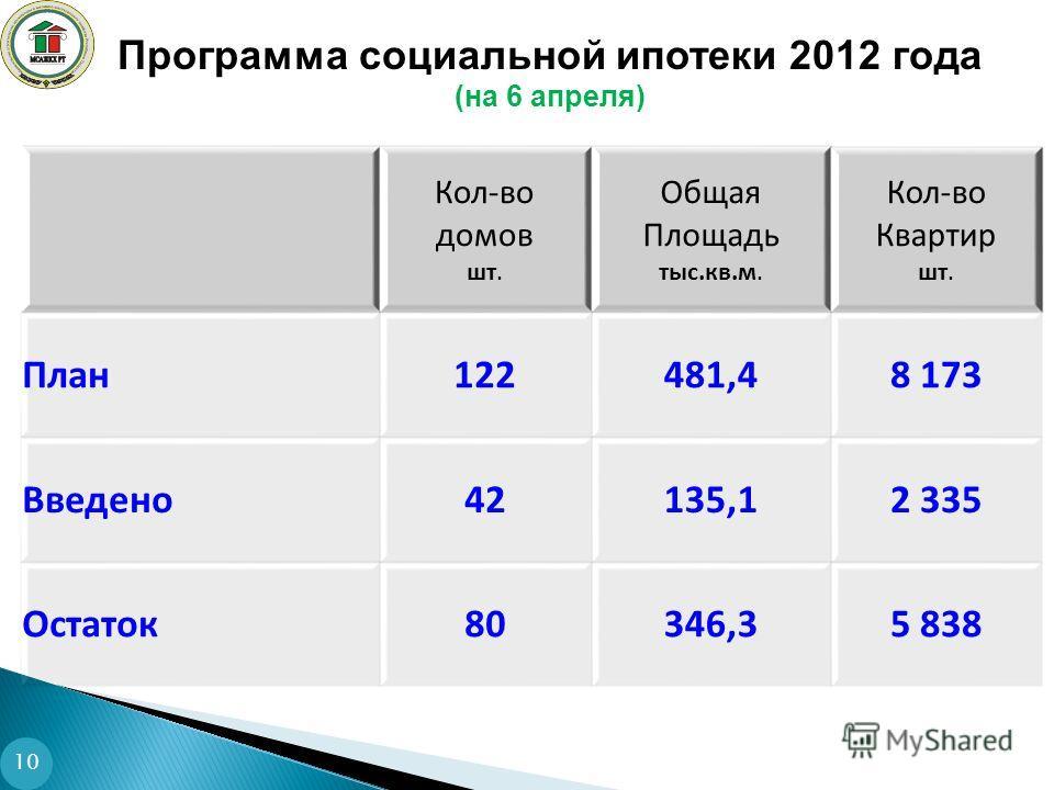 Программа социальной ипотеки 2012 года (на 6 апреля) 10 Кол-во домов шт. Общая Площадь тыс.кв.м. Кол-во Квартир шт. План122481,48 173 Введено42135,12 335 Остаток80346,35 838