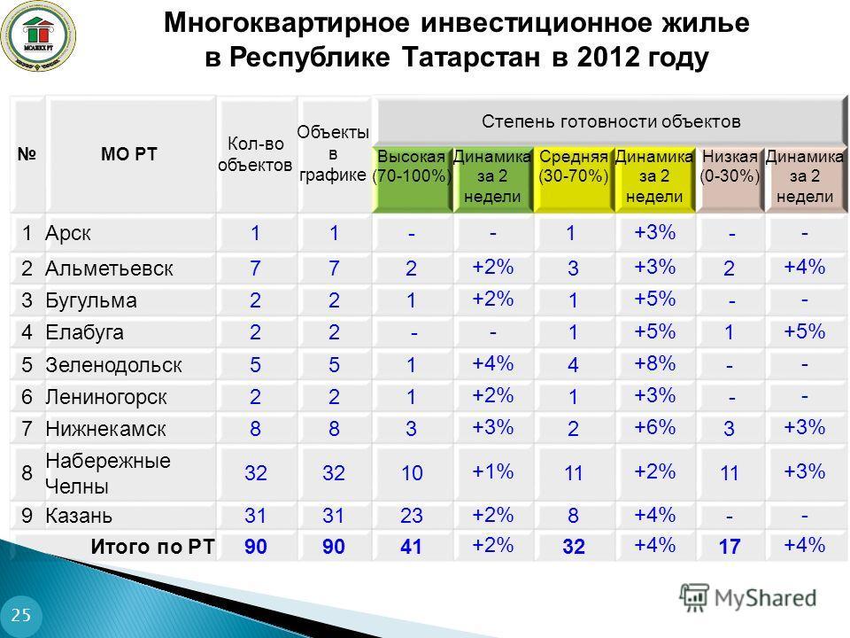 25 МО РТ Кол-во объектов Объекты в графике Степень готовности объектов Высокая (70-100%) Динамика за 2 недели Средняя (30-70%) Динамика за 2 недели Низкая (0-30%) Динамика за 2 недели 1Арск11- - 1 +3% - - 2Альметьевск772 +2% 3 +3% 2 +4% 3Бугульма221