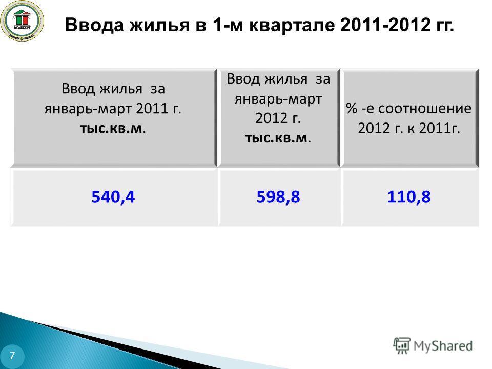 Ввода жилья в 1-м квартале 2011-2012 гг. 7 Ввод жилья за январь-март 2011 г. тыс.кв.м. Ввод жилья за январь-март 2012 г. тыс.кв.м. % -е соотношение 2012 г. к 2011г. 540,4598,8110,8
