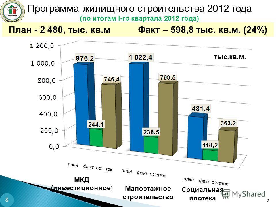 Программа жилищного строительства 2012 года (по итогам I-го квартала 2012 года) План - 2 480, тыс. кв.м Факт – 598,8 тыс. кв.м. (24%) 8 тыс.кв.м. план факт остаток Малоэтажное строительство МКД (инвестиционное ) Социальная ипотека 8