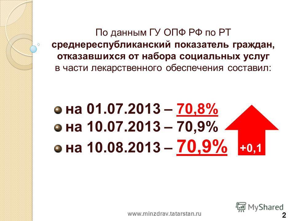 По данным ГУ ОПФ РФ по РТ среднереспубликанский показатель граждан, отказавшихся от набора социальных услуг в части лекарственного обеспечения составил: на 01.07.2013 – 70,8% на 10.07.2013 – 70,9% на 10.08.2013 – 70,9% 2 +0,1 www.minzdrav.tatarstan.r