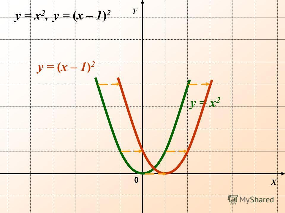 Х У 0 y = х 2 y = х 2, y = (х – 1) 2