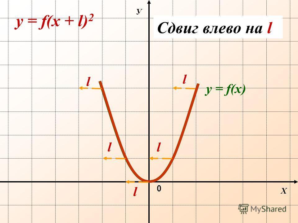 Х У 0 y = f(х + l) 2 y = f(х) Сдвиг влево на l l l l l l
