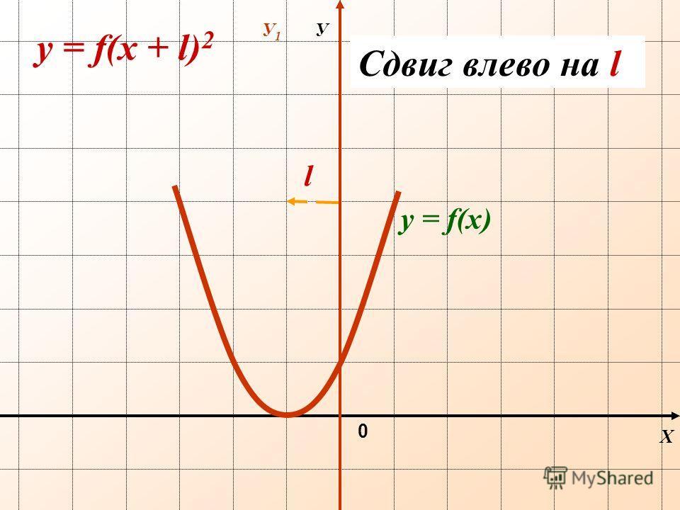 Х У 0 y = f(х + l) 2 Сдвиг влево на l l У1У1 y = f(х)