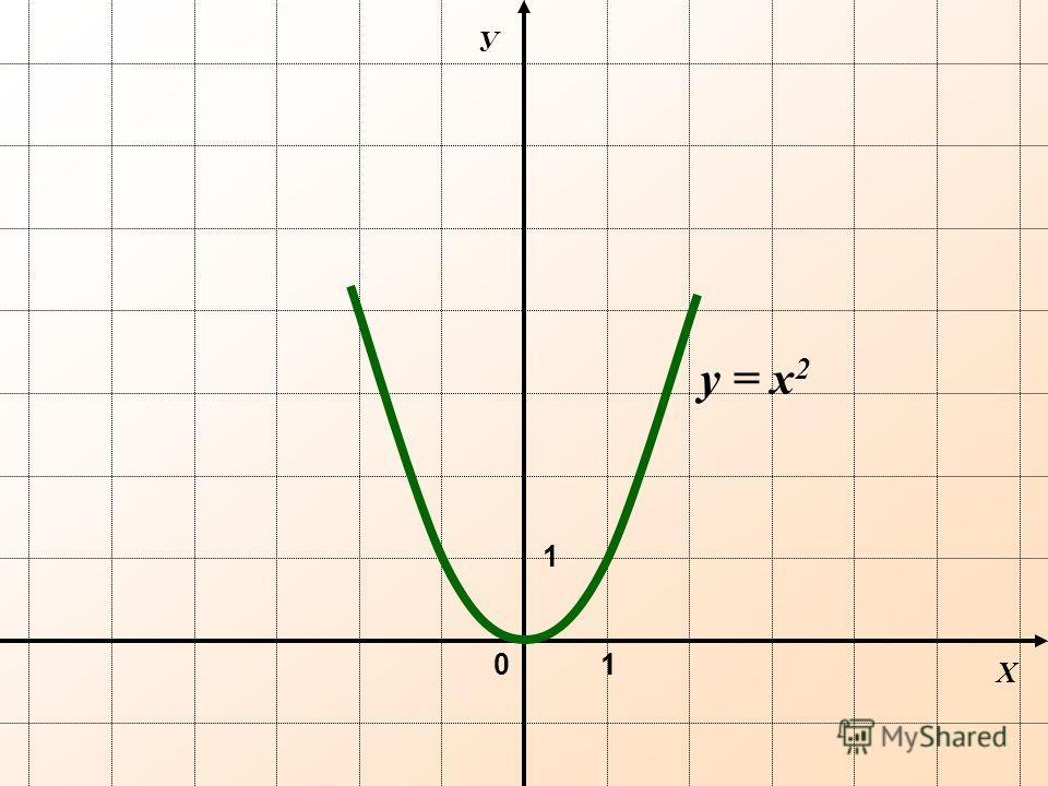 Х У 0 y = х 2 1 1