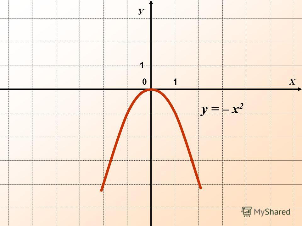 Х У 0 y = – х 2 1 1