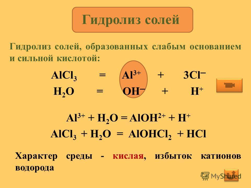 AlCl 3 = Al 3+ + 3Cl H 2 O = OH + H + Al 3+ + H 2 O = AlOH 2+ + H + AlCl 3 + H 2 O = AlOHCl 2 + HCl Характер среды - кислая, избыток катионов водорода Гидролиз солей Гидролиз солей, образованных слабым основанием и сильной кислотой: