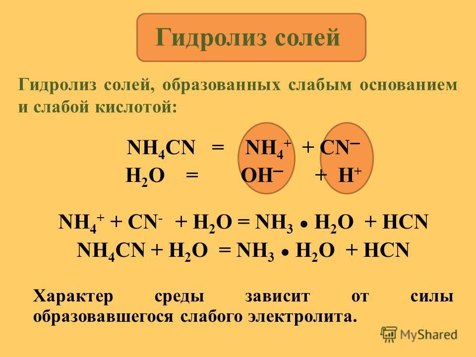NH 4 CN = NH 4 + + CN H 2 O = OH + H + NH 4 + + CN - + H 2 O = NH 3 H 2 O + HCN NH 4 CN + H 2 O = NH 3 H 2 O + HCN Характер среды зависит от силы образовавшегося слабого электролита. Гидролиз солей Гидролиз солей, образованных слабым основанием и сла