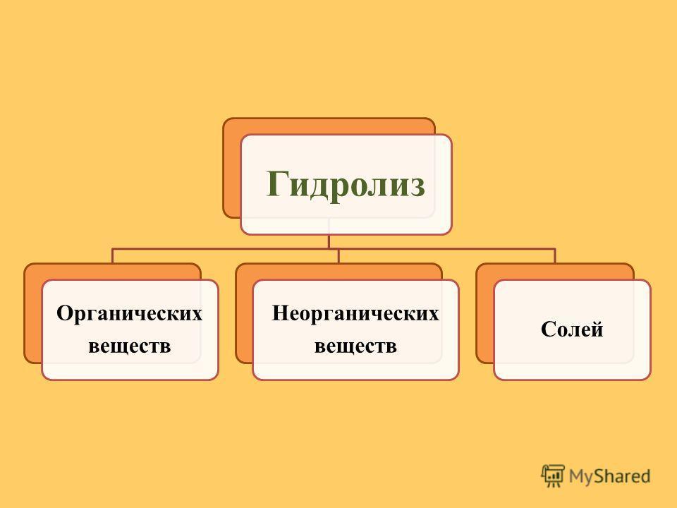 Органических веществ Неорганических веществ Солей