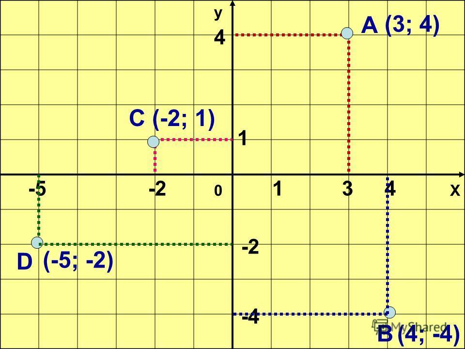 Х у 0 А 34 -2 -4 1 4 D С В 1 -2-5 (3; 4) (4; -4) (-2; 1) (-5; -2)