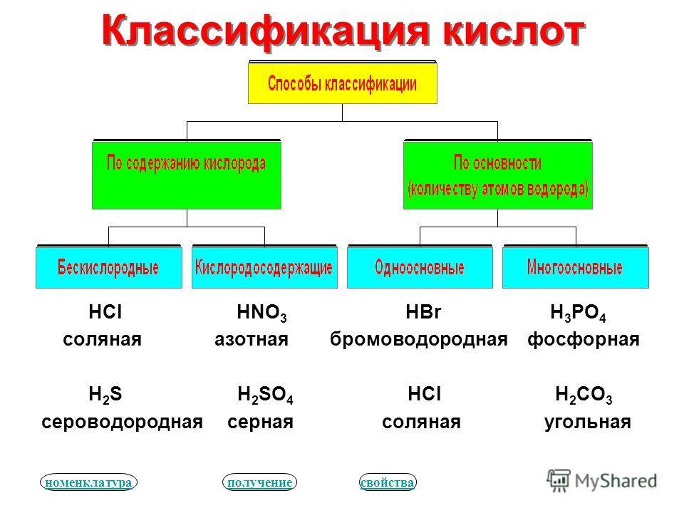 Классификация кислот HCl HNO 3 HBr H 3 PO 4 соляная азотная бромоводородная фосфорная H 2 S H 2 SO 4 HCl H 2 CO 3 сероводородная серная соляная угольная номенклатураполучениесвойства