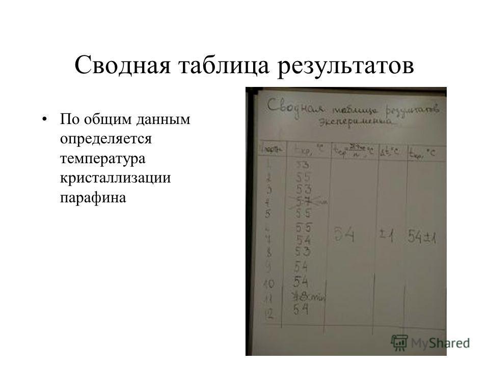 Сводная таблица результатов По общим данным определяется температура кристаллизации парафина